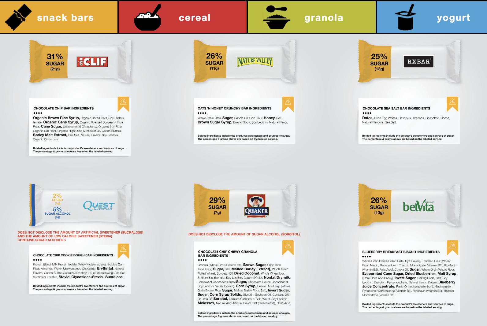 KIND utiliza los ingredientes de la competencia como su campaña de transparencia